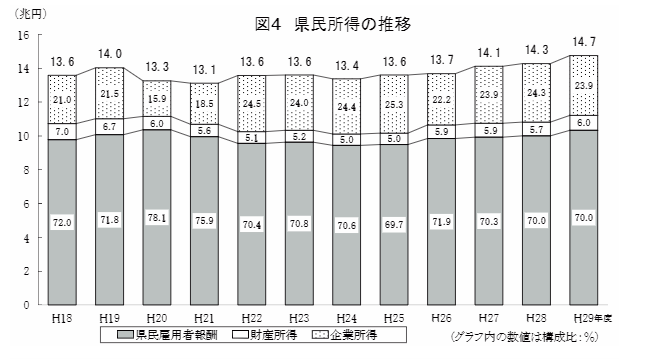 福岡 県民所得の推移