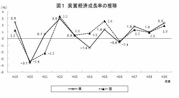 福岡 実質経済成長率の推移