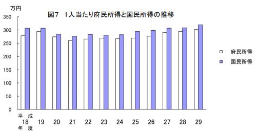 京都 一人当たり府民所得と国民所得の推移