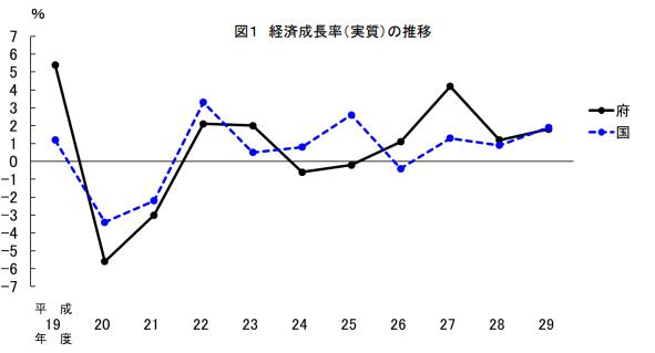 京都 経済成長率(実質)の推移