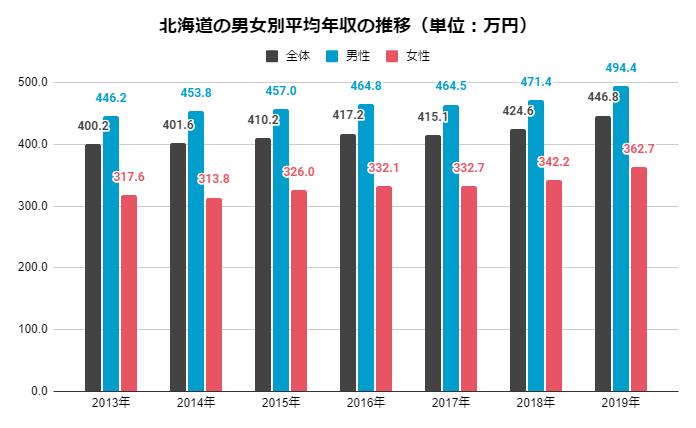 北海道 男女別平均年収の推移