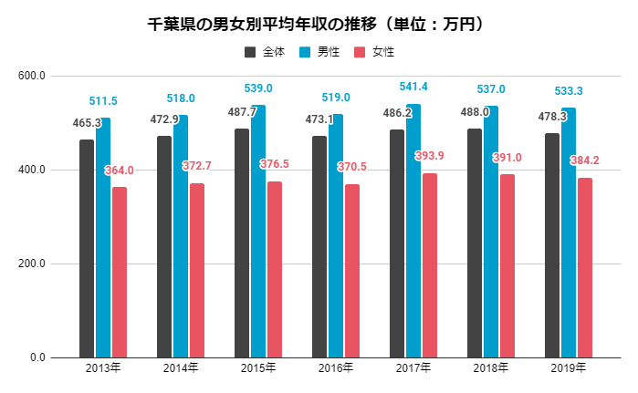 千葉 男女別平均年収の推移