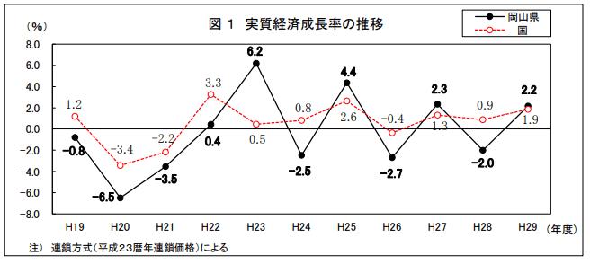 岡山 実質経済成長率の推移