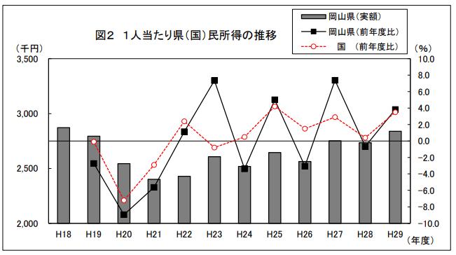 岡山 1人あたり県(国)民所得の推移