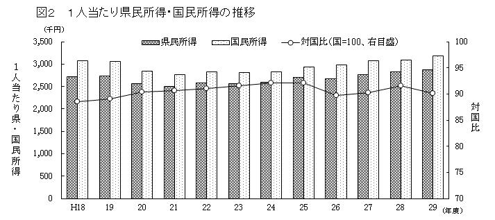 新潟 1人当たり県民所得・国民所得の推移の推移