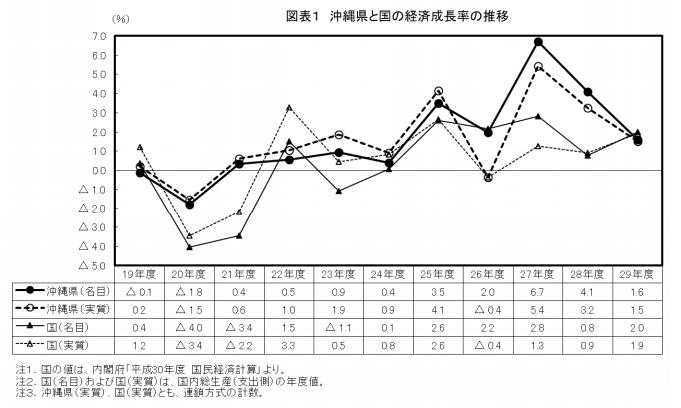 沖縄県と国の経済成長率の推移