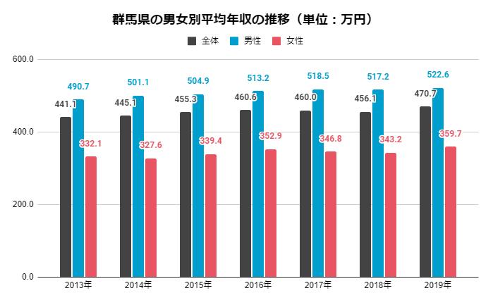 群馬 男女別平均年収の推移