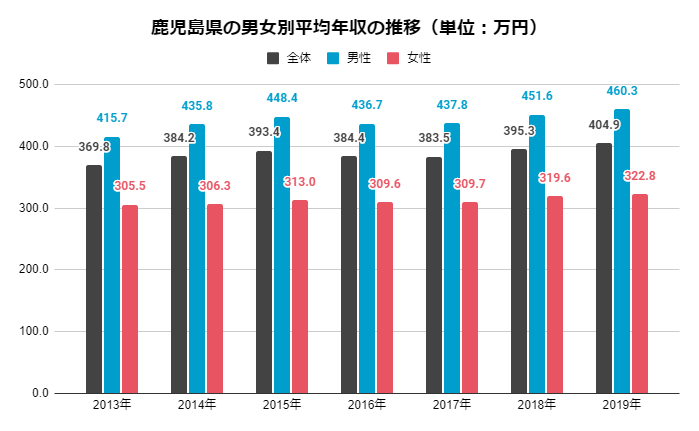 鹿児島 男女別平均年収の推移