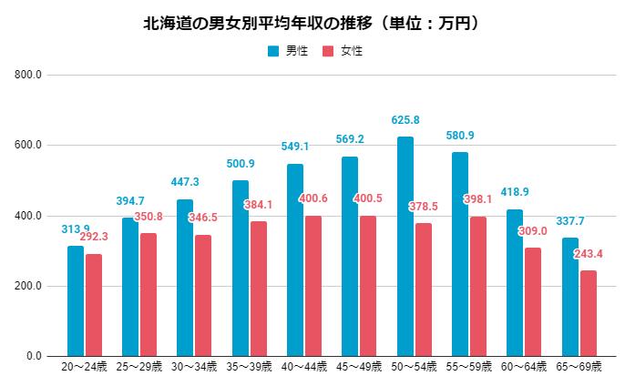 2019年 男女別北海道の年齢別平均年収