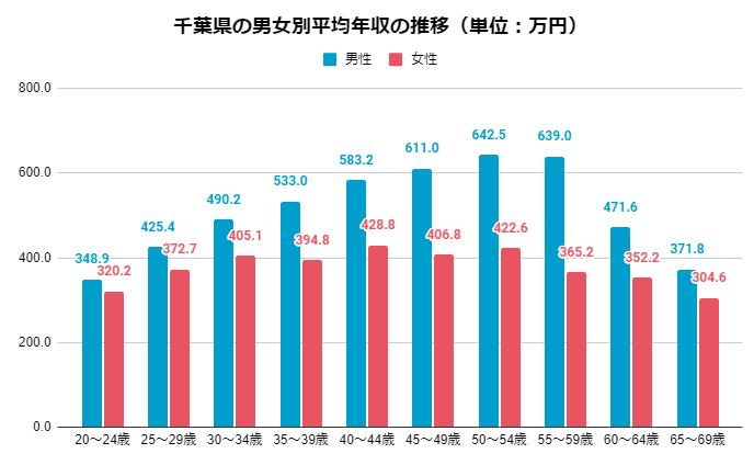 2019年 男女別千葉県の年齢別平均年収