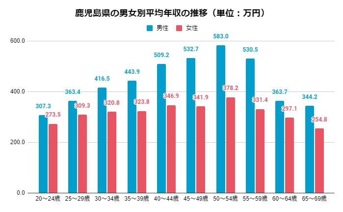 2019年 男女別鹿児島県の年齢別平均年収