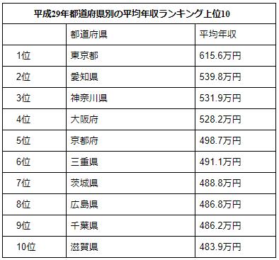 茨城の平均年収はどのくらい?高年収の企業はここ! | 茨城の ...
