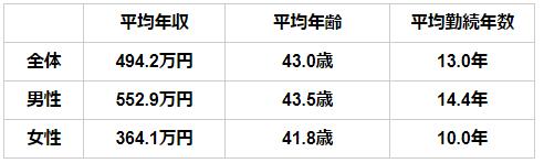 茨城の平均年収 男女別