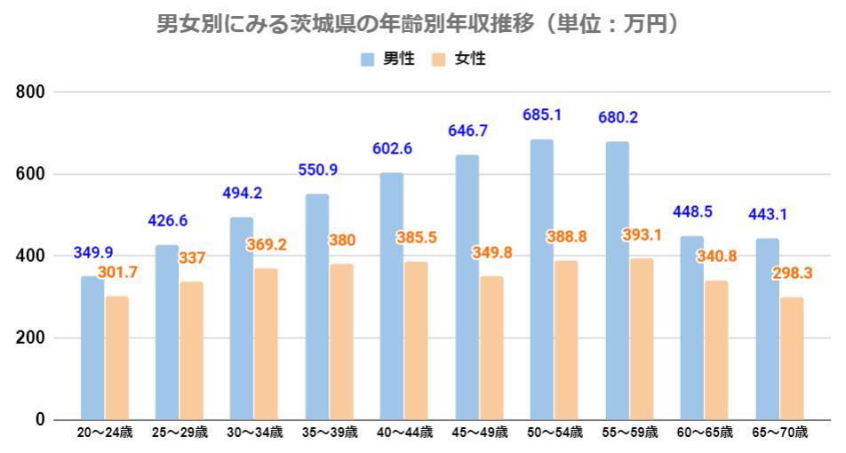 男女別にみる茨城県の男女年収推移