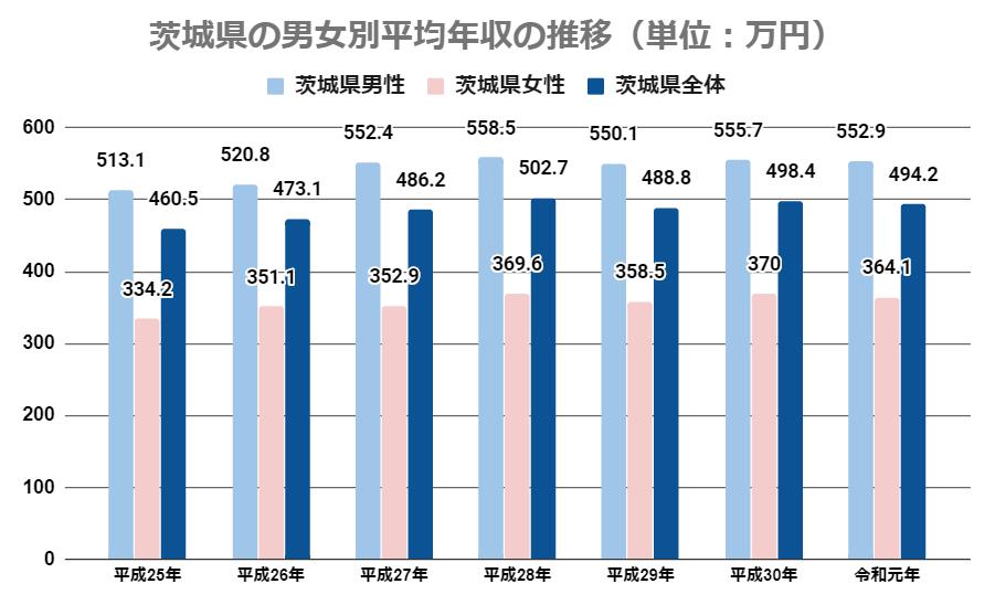 茨城県の男女別年収推移
