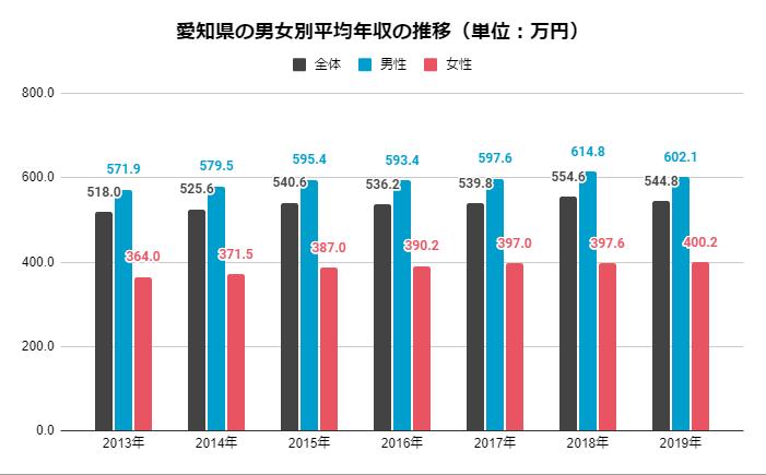 愛知県の男女別平均年収の推移