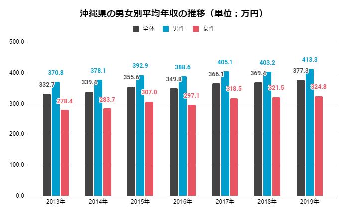 沖縄県の男女別平均年収の推移