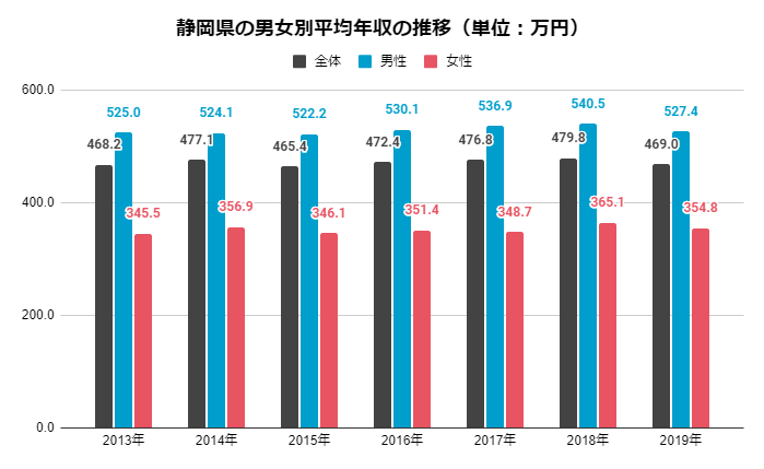 静岡県の男女別平均年収の推移