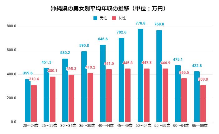 2019年 男女別愛知県の年齢別平均年収