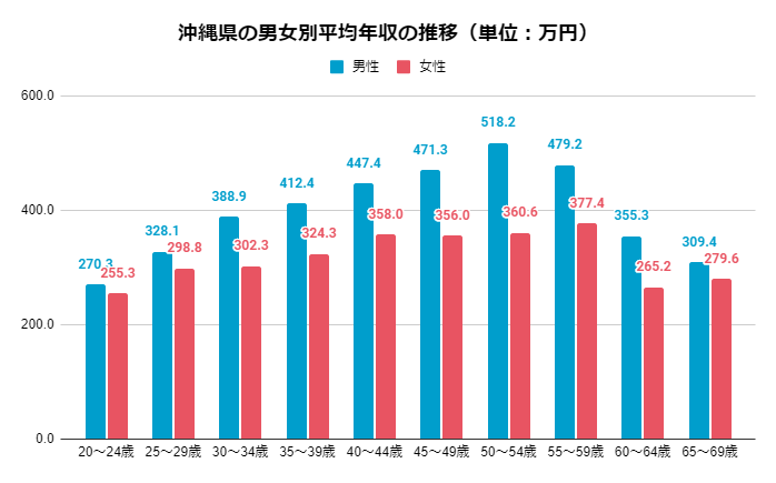 2019年 男女別沖縄県の年齢別平均年収