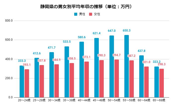 2019年 男女別静岡県の年齢別平均年収