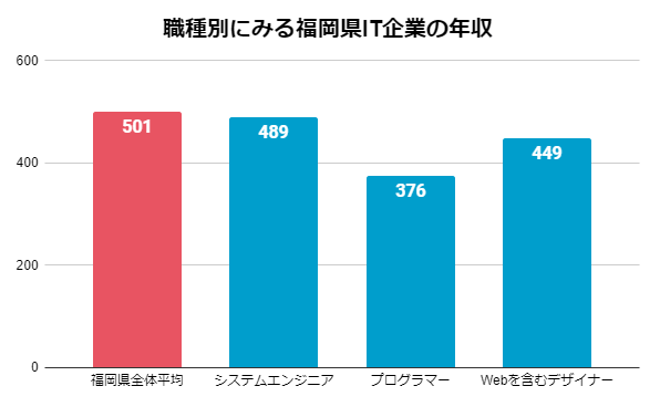 職種別にみる福岡県IT企業の年収