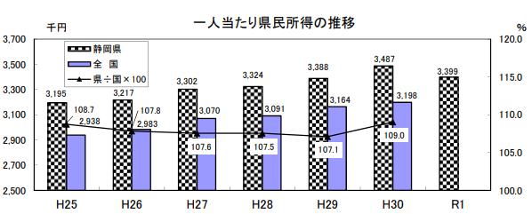静岡_一人あたり県民所得の推移