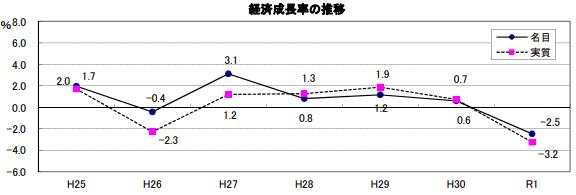静岡_経済成長率