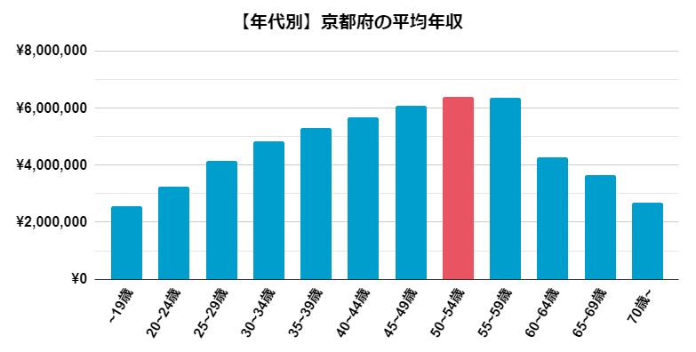 【年収別】京都府の平均年収
