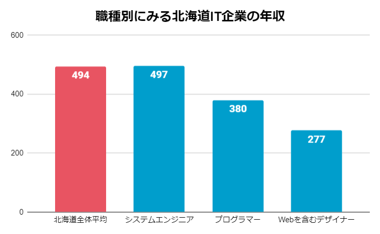 職種別にみる北海道IT企業の年収