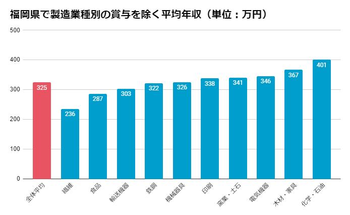 福岡県での製造業種別の賞与を除く平均年収