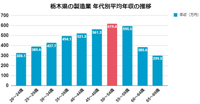 栃木県_製造業の年代別平均年収